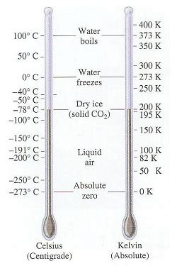 what is room temperature in fahrenheit degrees celsius definition conversion lesson transcript study