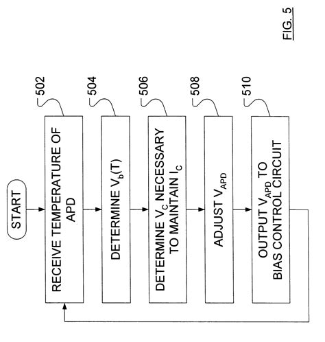 avalanche photodiode function patent us6313459 method for calibrating and operating an uncooled avalanche photodiode