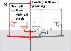 Installing A Bathroom Sink Faucet Planning A Plumbing Remodel
