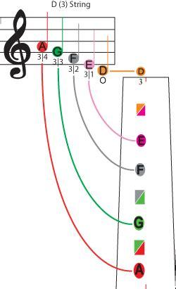 2 Buah 4 4 Biola Fretboard Stiker by Ffg Violin Learning Method And Songbook