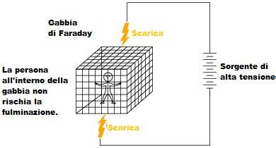 gabbia di faraday edifici lezione 4 proteggersi dai fulmini lospettacolodeifulmini