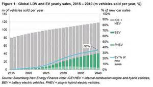 Electric Vehicles Bloomberg In Four Charts The Rise Of Electric Vehicles