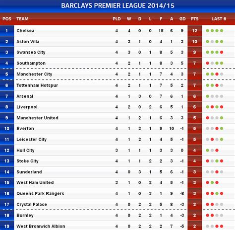 epl table in bbc premier league table live manchester united and man city