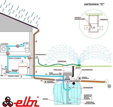 vasca di raccolta acque meteoriche recupero acque piovane impianti solari termici idraulici