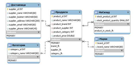 wikipedia database layout file mysql database design png wikimedia commons
