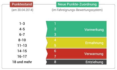 ab wann punkte in flensburg punktereform 2014 neuer bu 223 geldkatalog ab dem 1 mai