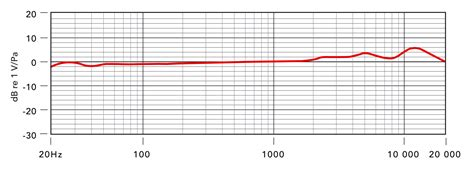 condenser microphone frequency response rode ntk condenser studio mic zzounds