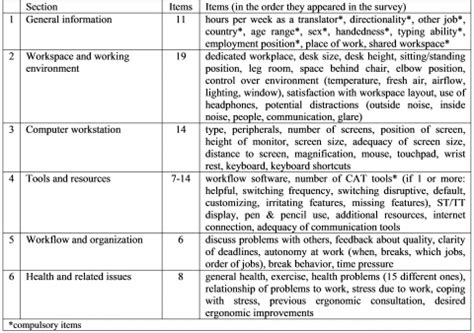table a survey items an international survey of the ergonomics of professional