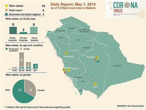 hn saudi arabia   confirmed mers cases