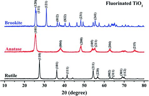 xrd pattern rutile tio2 new insights into fluorinated tio 2 brookite anatase and