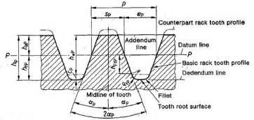 basic rack tooth gear profiles din 867 engineers edge