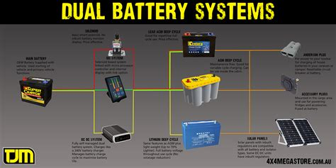 redarc dual battery wiring diagram redarc dual battery