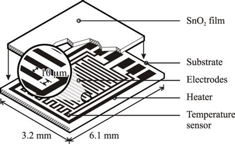 film no sensor film no sensor sensors free full text the effects of the