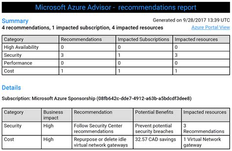 recommendation section of a report azure advisor recommendation report adinermie com