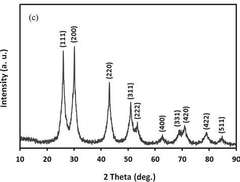 Xrd Pattern Of Pbs | room temperature synthesis of aminocaproic acid capped