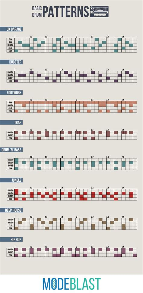drum pattern theory best 25 music theory ideas on pinterest music theory
