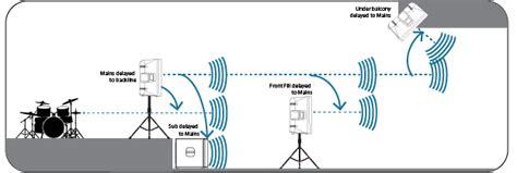 church audio system