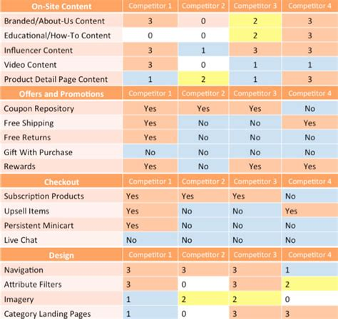 ecommerce marketing strategy template marketing strategy template for ecommerce