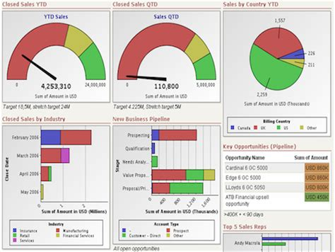 Kpi Dashboard Template executive kpi dashboard exles findexles