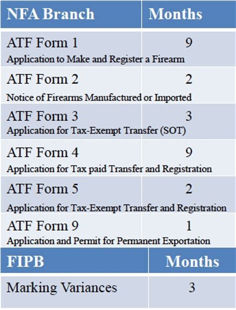 Nfa Letter Requirement Atf Forms Processing Time Nfa Gun Trust Lawyer February 13 2014