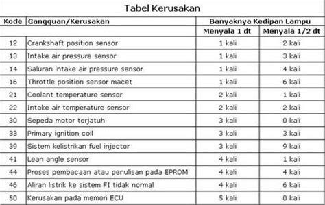 Gir Speedometer Mio mekanik motor tabel jumlah kedipan indicator kerusakan di vixion