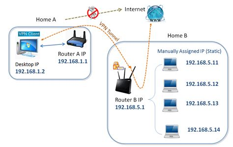 small net builder openvpn setup in asuswrt merlin easiest approach using