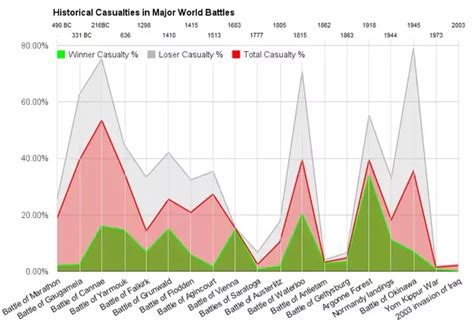 8 Extremely Deaths Throughout History by How Has Mortality Rate Per Battle Changed Throughout