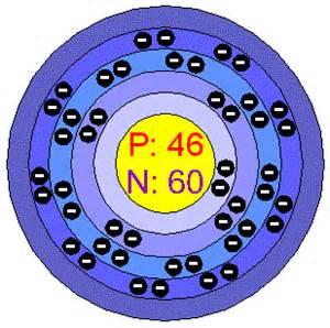 Palladium Protons Chemical Elements Palladium Pd