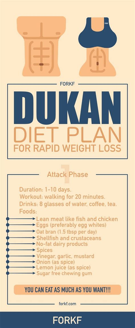 dukan diet plan to lose weight in just 10 days forkfeed
