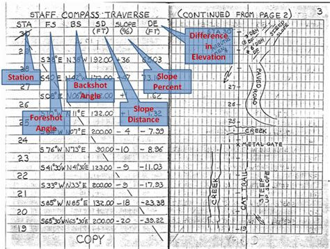 survey field book template survey procdures for a closed traverse