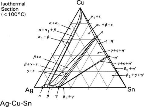 sn ag phase diagram 14 silver amalgam pocket dentistry