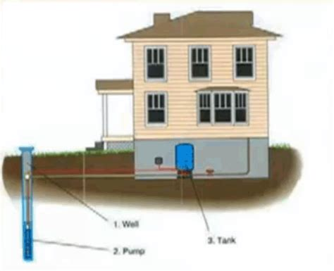 buying a house with septic and well buying a house with a well and septic system 28 images