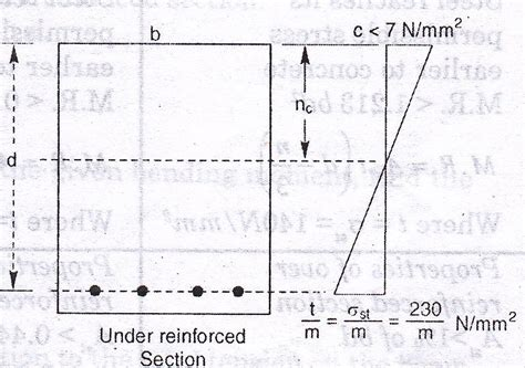 over reinforced section d s 1 lesson 16 analysis of singly reinforced section