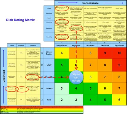 What S Right With Risk Matrices 31000risk Risk Matrix Template