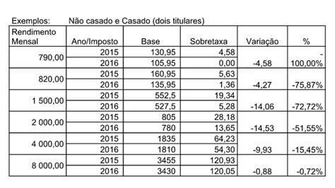 tabela de irs para 2016 novas tabelas de reten 231 227 o do irs aliviam imposto em 2016