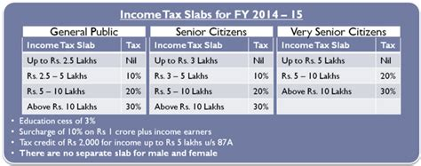 income tax section 10 exemptions income tax 2014 15 exemptions available to salaried