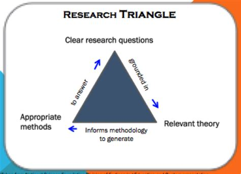 Research Triangle Newspapers by Research Practice Cycle And Theory Methods Research Questions Do It
