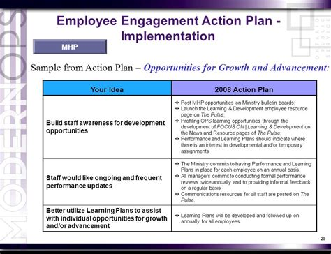 employee engagement plan template overview overview of employee engagement concepts and