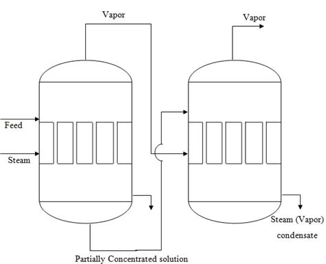 design of double effect evaporator fig 9 2 double effect evaporator with forward feed scheme