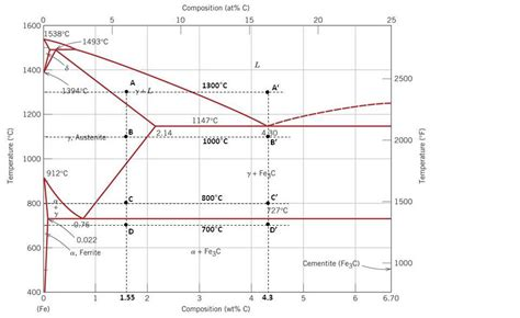 consider the fe fe3c phase diagram shown below and