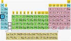 potassium the periodic table at knowledgedoor