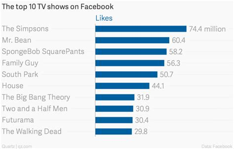 the top 50 most watched tv shows of the 2016 2017 season the most popular tv shows on facebook twitter and reddit