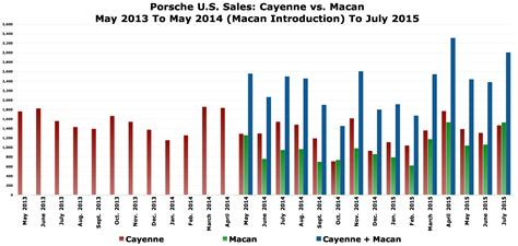 porsche global sales is the macan cannibalizing cayenne sales