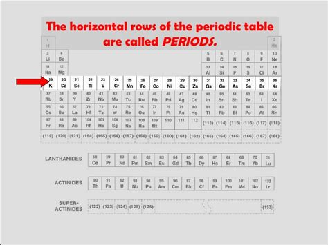 Horizontal Row On The Periodic Table by Apeman And Atomic Theory
