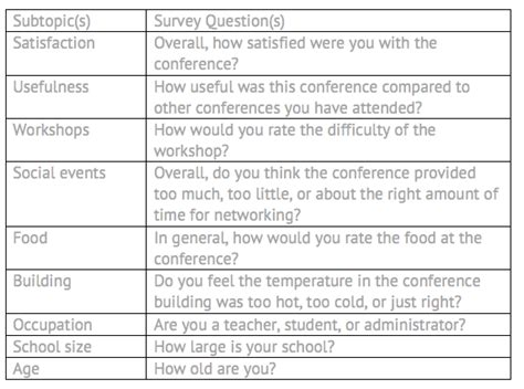 Survey Questions - setting a survey goal best practices surveymonkey
