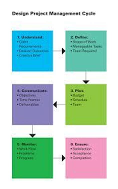 workflow graphic design 17 best images about graphic design workflow on