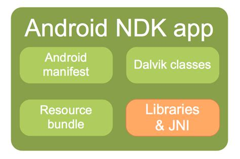 what is android ndk ongoing photo by tim bray 183 what android is