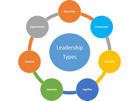 what type of are you what type of leader are you