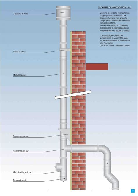 installazione canna fumaria camino progettazione con sviluppo fluidodinamico per canne