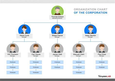 free organizational chart templates city org chart free city org